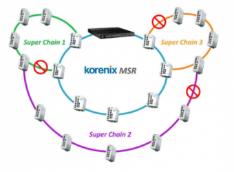 Korenix Multiple Super Ring (MSR)
