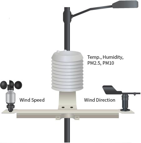 Hava Kalitesi Kontrol Sistemi - ES100