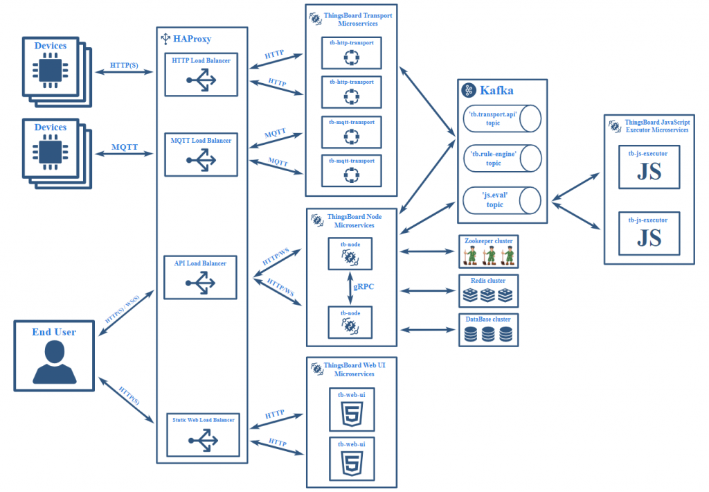 IoT Platform Mimarisi