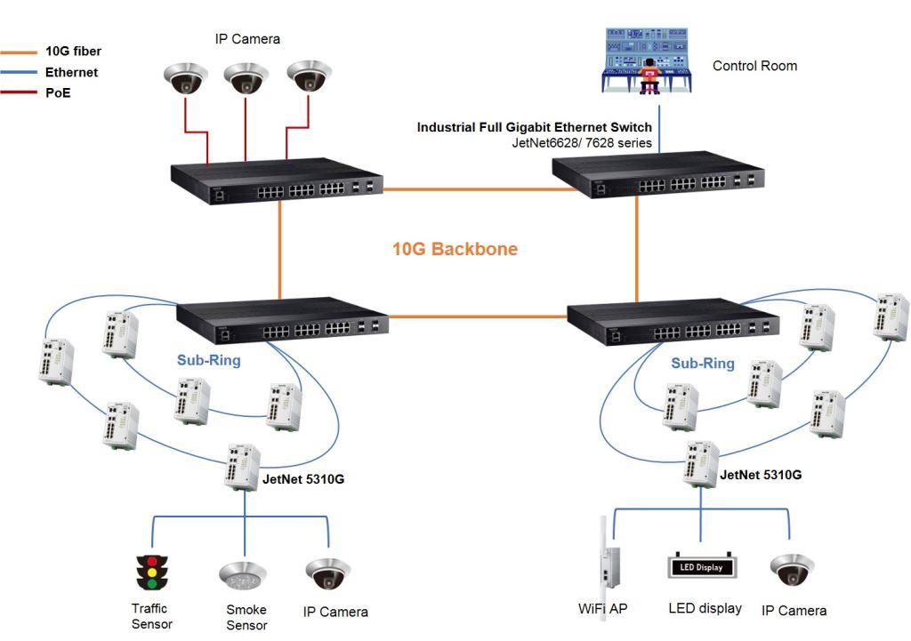 10G Endüstriyel Ethernet Switch
