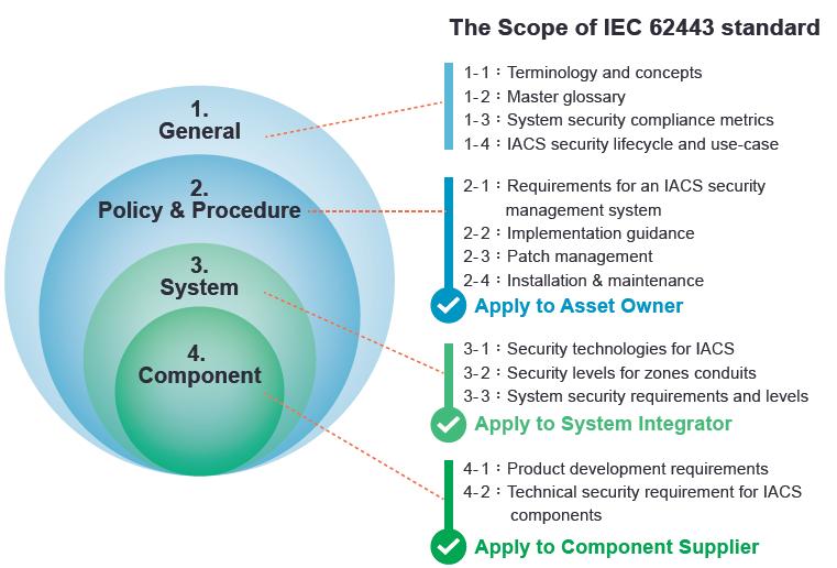 Advanced Cyber Security - IEC 62443 Standart