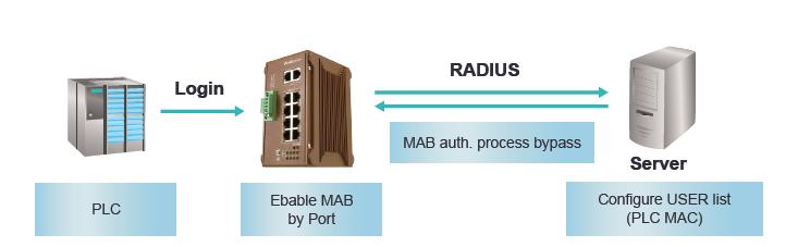 Advanced Cyber Security - IEEE802.1 x MAB