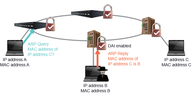 Advanced Cyber Security - Dynamic ARP Inspection