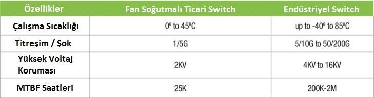 endüstriyel switchler