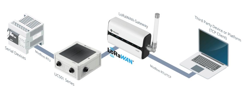 LoRaWAN ile Kablosuz Modbus Haberleşmesi